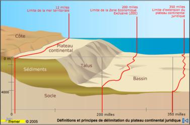 Definitions - Le Togo et le Bénin veulent étendre leur plateau continental respectif au-delà des 200 milles marins