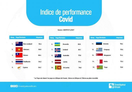 IMG 20210130 WA0037 528x370 - Gestion du Corona virus : le Togo parmi les meilleurs élèves en Afrique et dans le monde
